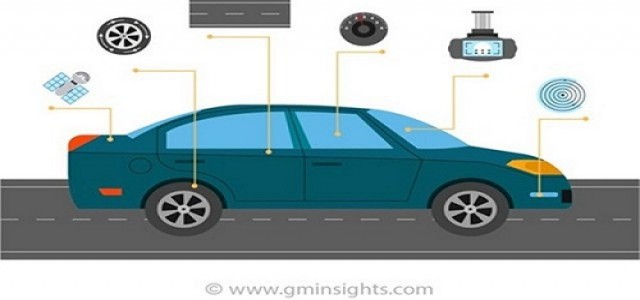 Integrated Traffic Systems Market 2019 By Industry Growth & Regional Trend To 2025