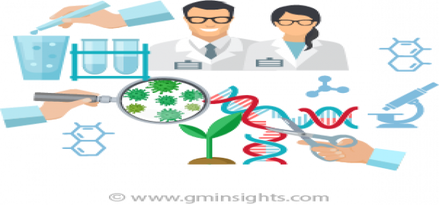 Biotechnology Market Overview with Detailed Analysis, Competitive landscape, Forecast to 2025