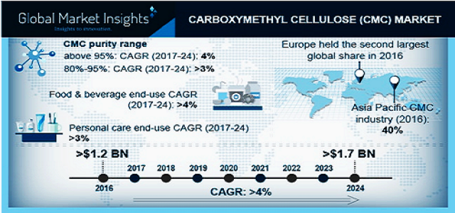 Carboxymethyl Cellulose (CMC) Market By Statistics & Growth Forecast 2019-2024