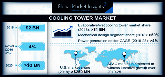 Cooling Tower Market 2019-2025 Revenue Forecast By Global Industry Players
