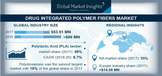 Drug Integrated Polymer Fibers Market Overview with Detailed Analysis, Competitive landscape, Forecast to 2025