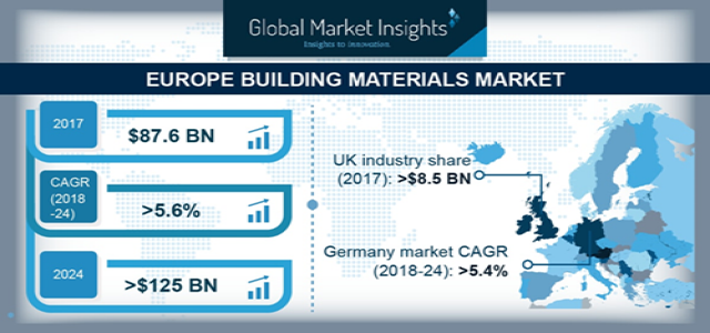Europe Building Materials Market 2019 | Regional Insights & Growth Forecast To 2024