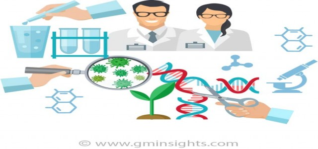 Gene Editing Market 2019 drivers of growth analyzed in a new research report