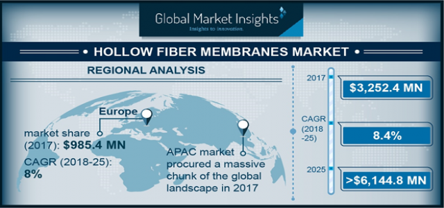 Hollow Fiber Membranes Market Historical Growth, Analysis, Opportunities and Forecast To 2025