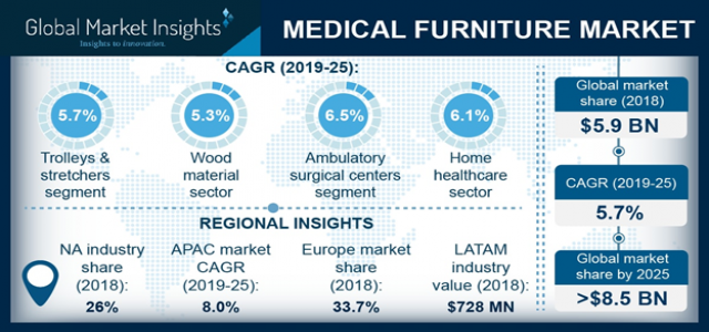 Medical Furniture Market is predicted to experience an exponential growth over the forecast period by 2025