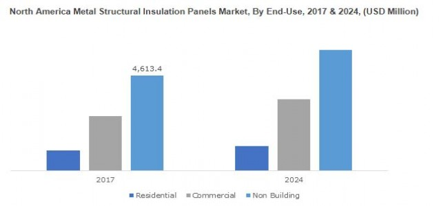 Metal Structural Insulation Panels Market By Statistics & Growth Forecast 2019-2024