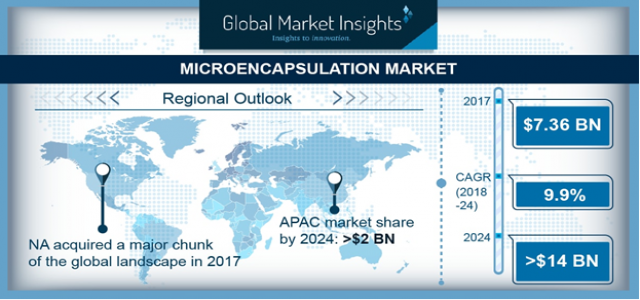 Microencapsulation Market Segmented by Technology, Top Manufacturers, Geography Trends & Forecasts to 2024