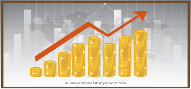 Financial Services Software Market Size, Growth Opportunities, Trends by Manufacturers, Regions, Application & Forecast to 2024