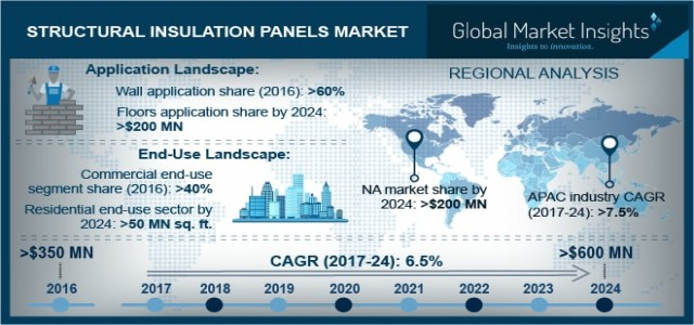 Structural insulation panels market to generate admirable revenue in the forecast period